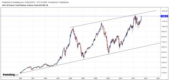 Evolution actions cotées CAC 40 dividendes bruts réinvestis