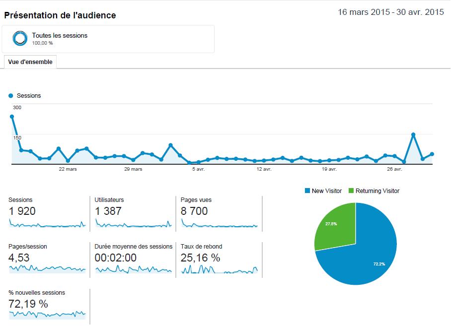 Premiers statistiques du blog Investir En Actions