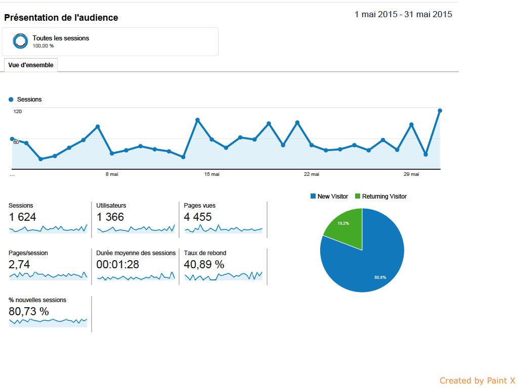 Découvrez les statistiques du blog Investir En Actions en mai 2015