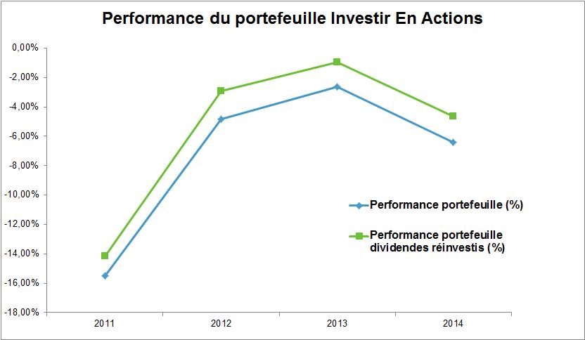 Découvrez de A à Z la performance du portefeuille Investir En Actions