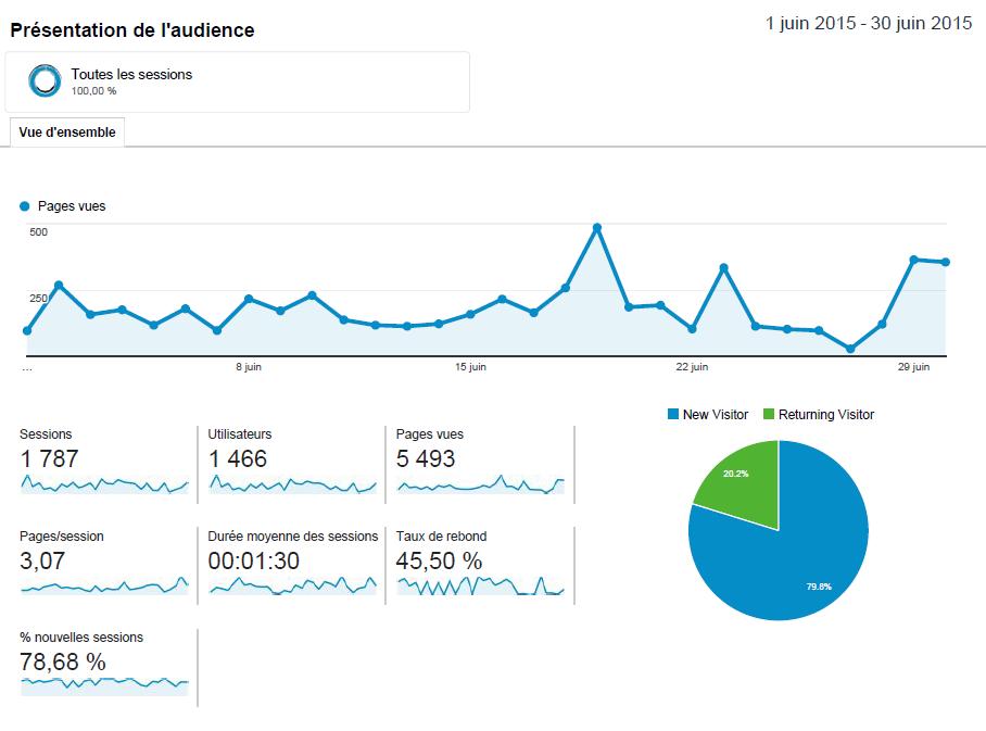 Statistiques blog Investir En Actions juin 2015