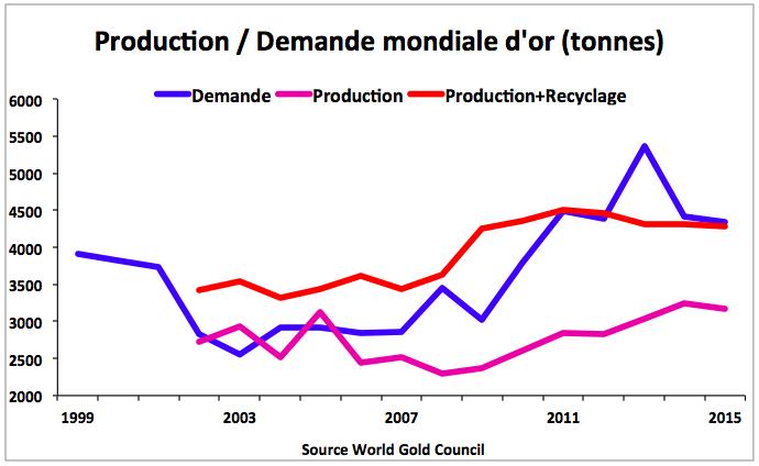 Evolution demande production mondiale or