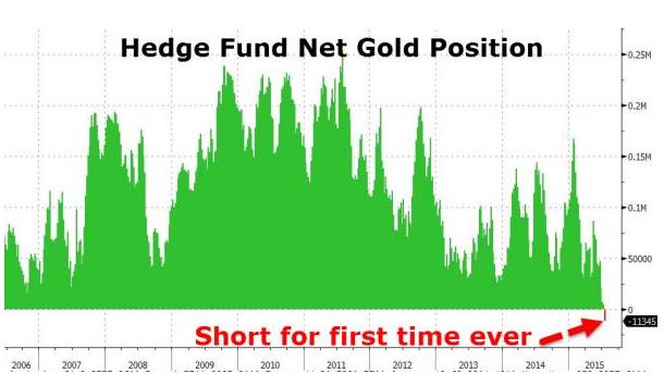 Les hedge Funds sont short sur l'or