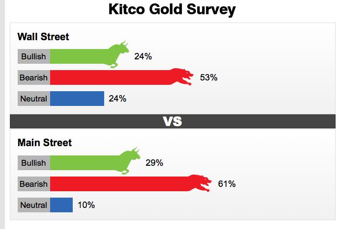 Sondage Kitco sur l'or