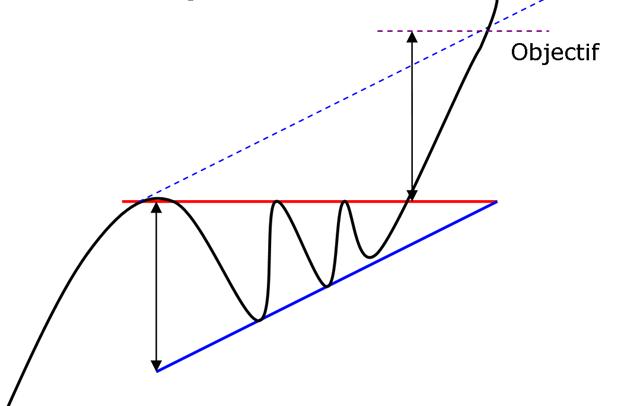 Caractéristique du triangle ascendant