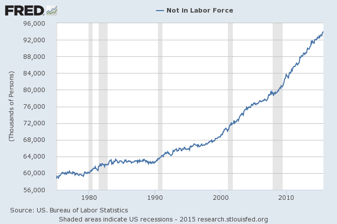 Un graphique montrant que les Américains sont en dehors du marché de l'emploi