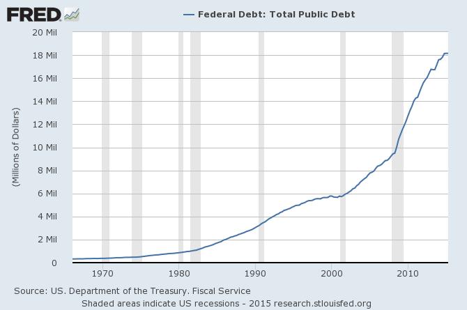 Une dette publique insoutenable aux USA