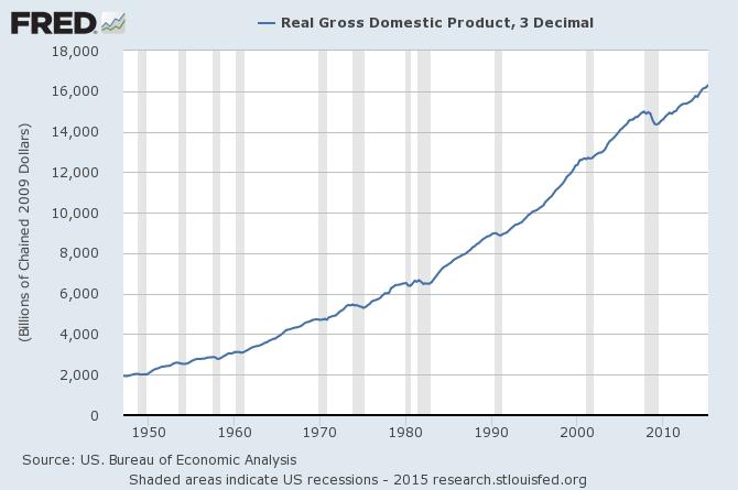 Croissance économique des USA