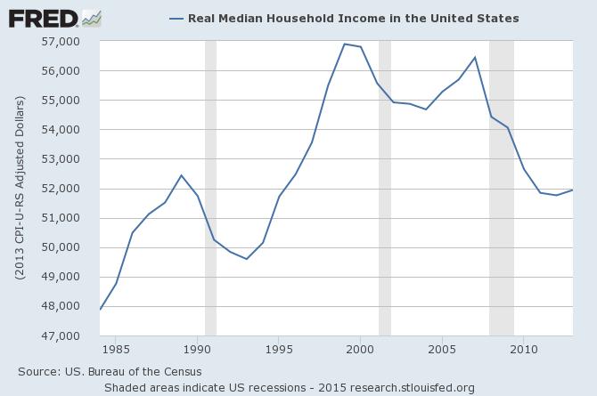 Faible augmentation des revenus des ménages USA
