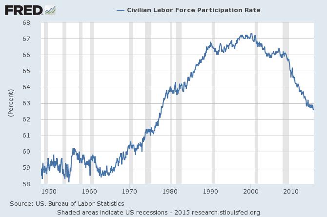 Le taux de participation aux USA au plus bas historique