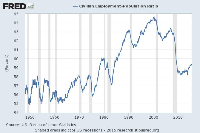 Un taux de population active aux USA à des plus bas