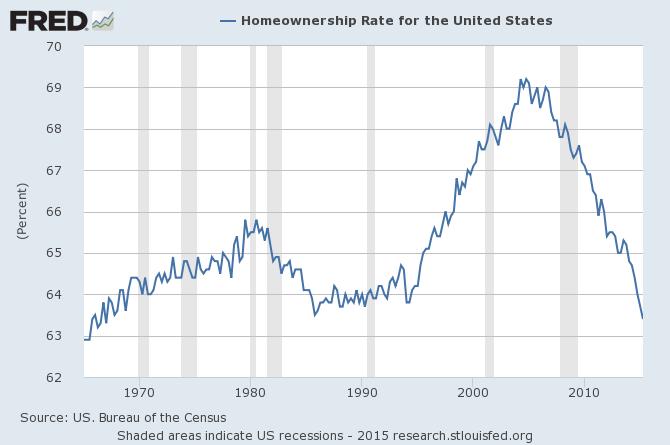 Effondrement du taux de propriétaires USA
