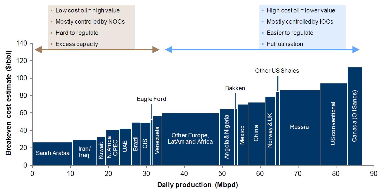 Comparaison coût de production du pétrole