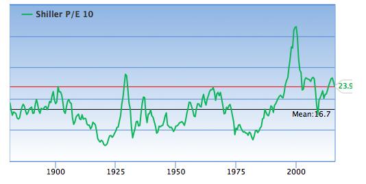Analyse du shiller PER S&P 500
