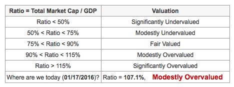 Evaluation Total Market Cap GDP ratio