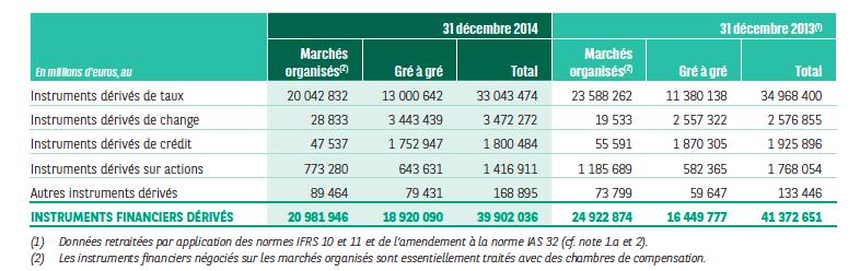 Montant produits dérivés de BNP Paribas