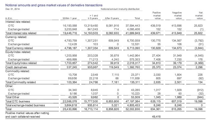 Montant de produits dérivés de Deutsche Bank en 2014