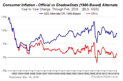 Inflation réelle aux USA