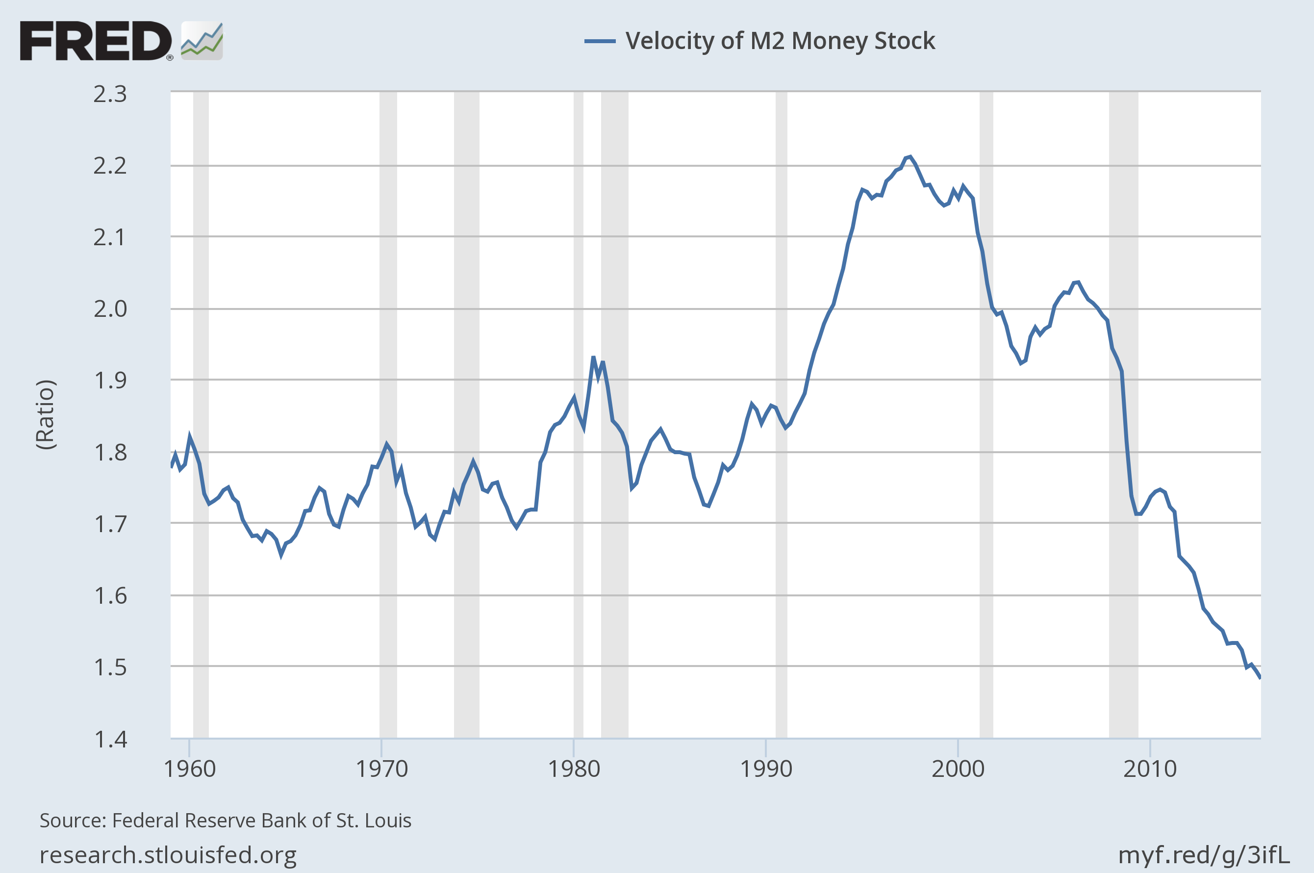 Evolution de la vitesse de la monnaie USA