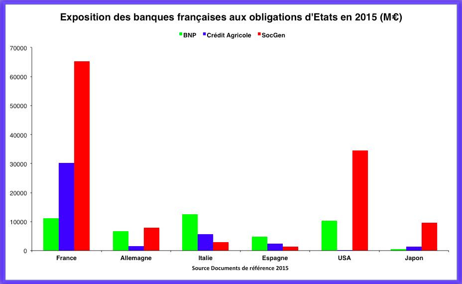 Détail de l'exposition souveraine des banques françaises en 2015