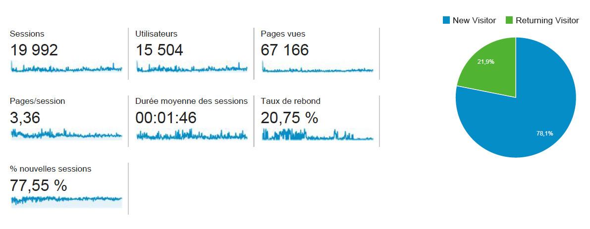 Détails du traffic du blog Investir En Actions sur un an