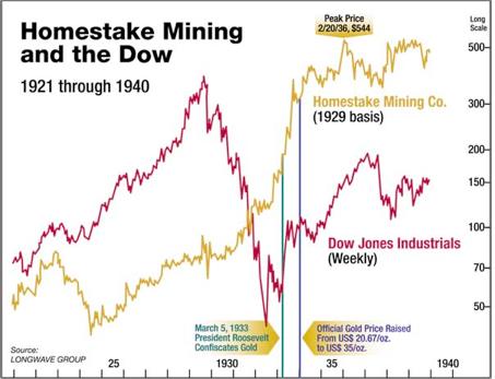 Pourquoi les minieres auriferes profitent de la déflation