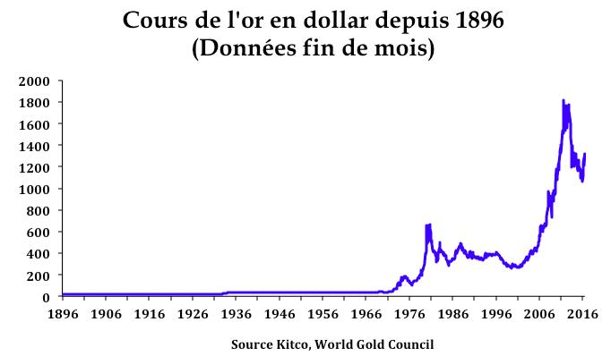 Evolution cours or en dollar