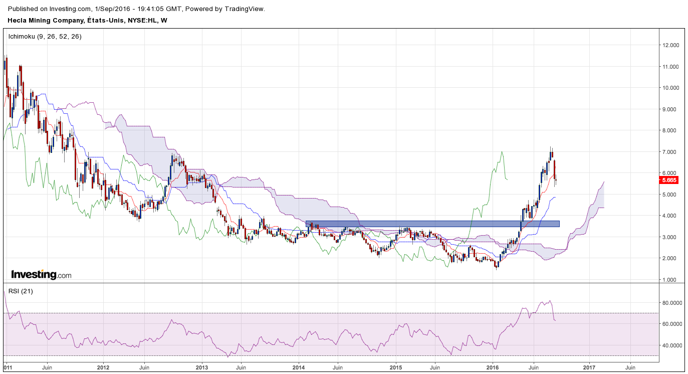 Evolution cours Hecla Mining