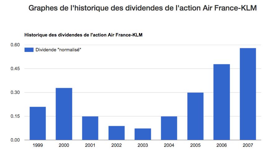evolution dividende air france