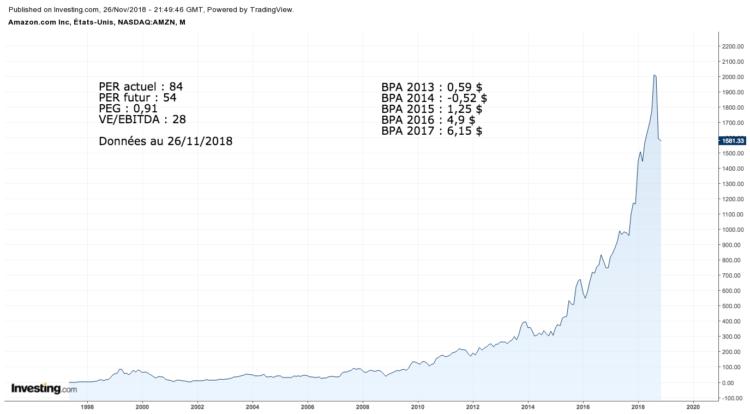 Evolution cours de l'action Amazon
